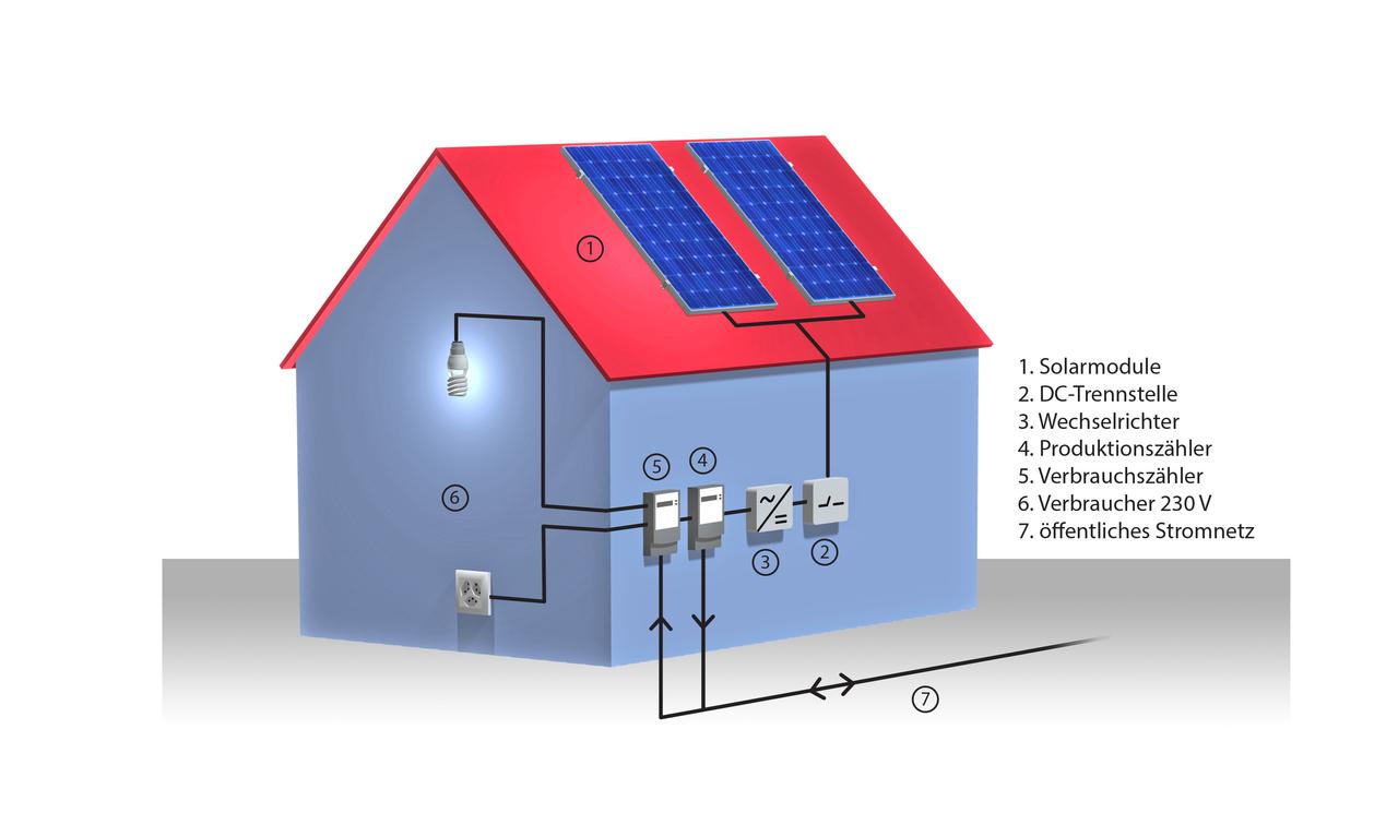 anschluss solaranlage klimaanlage und heizung. Black Bedroom Furniture Sets. Home Design Ideas